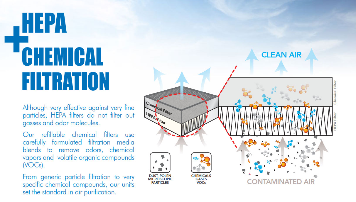 Air Purifiers Fume Extractors Dust Chemical Odor Filtration